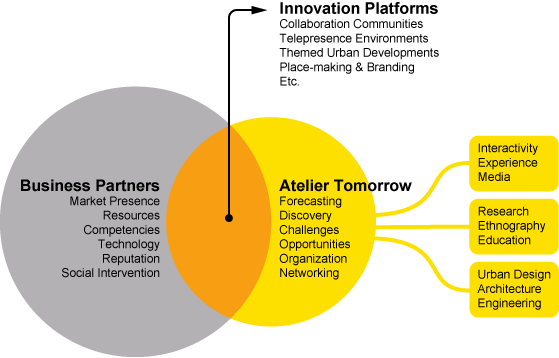 Atelier Tomorrow: Forecasting, Discovery, Challenges, Opportunities, Organization, Networking.   Business Partners: Market Presence, Resources, Competencies, Technology, Reputation, Social Intervention.   Innovation Platforms: Collaboration Communities, Telepresence Environments, Themed Urban Developments, Place-making & Branding, Etc.
